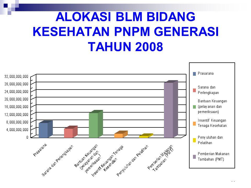 ALOKASI BLM BIDANG KESEHATAN PNPM GENERASI TAHUN 2008