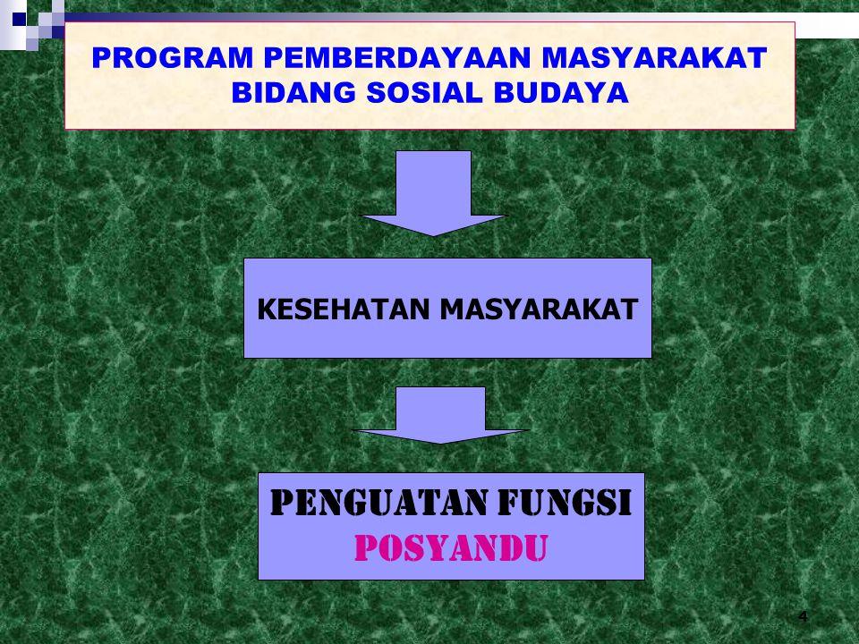 PROGRAM PEMBERDAYAAN MASYARAKAT BIDANG SOSIAL BUDAYA
