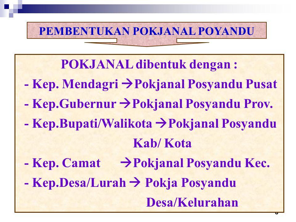 PEMBENTUKAN POKJANAL POYANDU POKJANAL dibentuk dengan :