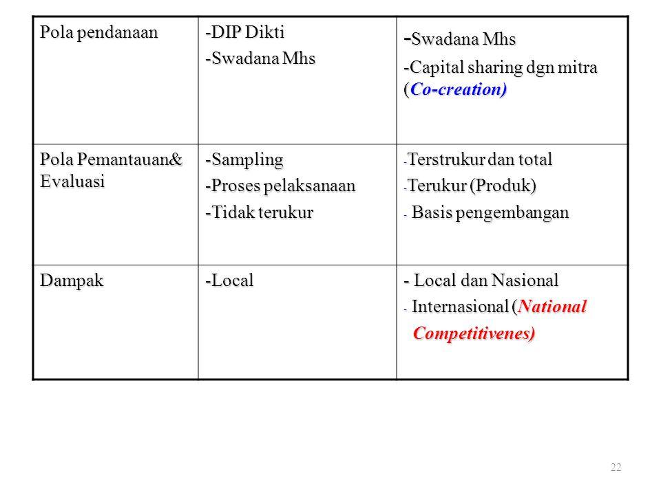 Pola pendanaan -DIP Dikti. -Swadana Mhs. -Capital sharing dgn mitra (Co-creation) Pola Pemantauan& Evaluasi.