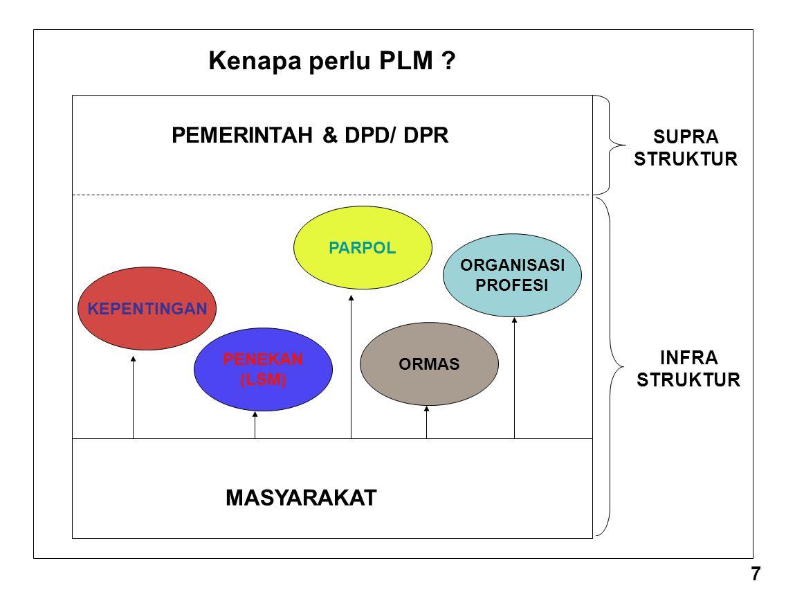 Kenapa perlu PLM PEMERINTAH & DPD/ DPR MASYARAKAT 7 SUPRA STRUKTUR