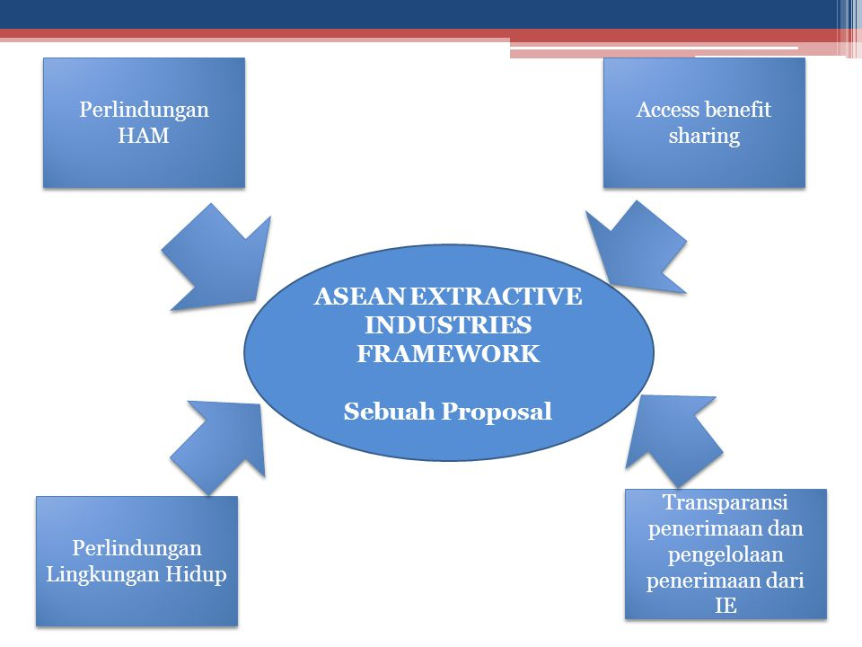 ASEAN EXTRACTIVE INDUSTRIES FRAMEWORK