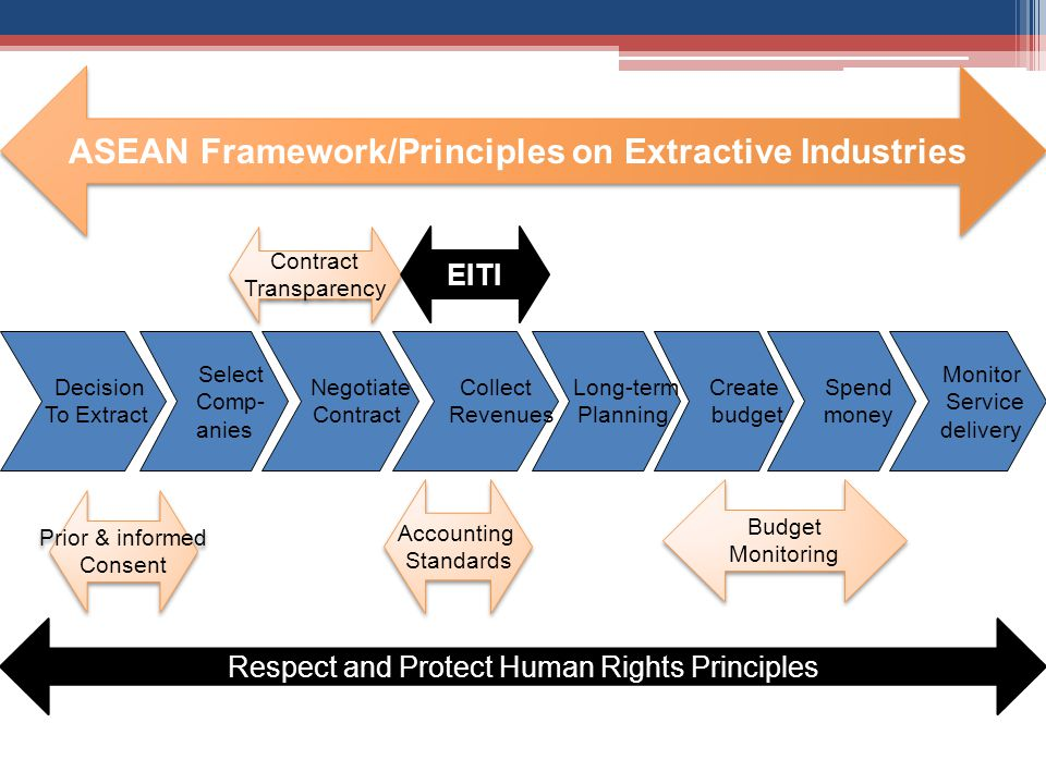 ASEAN Framework/Principles on Extractive Industries