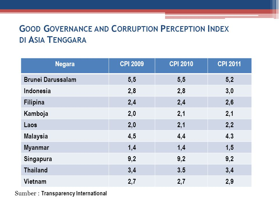 Good Governance and Corruption Perception Index di Asia Tenggara