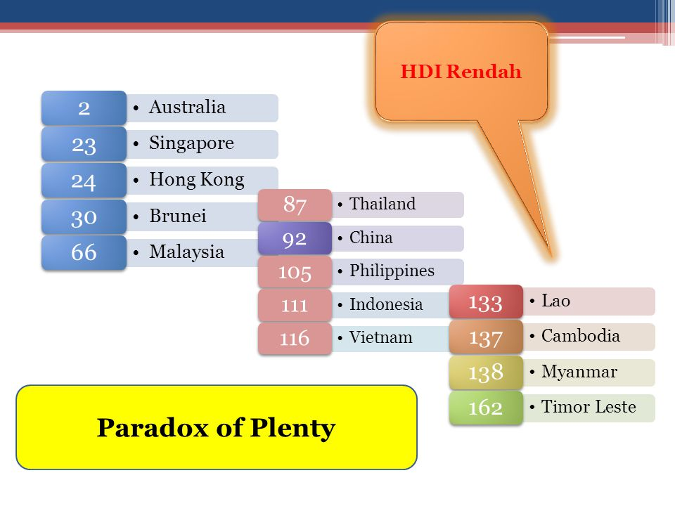 Paradox of Plenty HDI Rendah 2 Australia 23 Singapore 24 Hong Kong 30