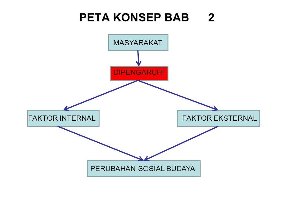PETA KONSEP BAB 2 MASYARAKAT DIPENGARUHI FAKTOR INTERNAL
