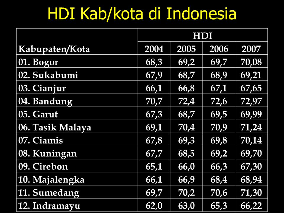 HDI Kab/kota di Indonesia