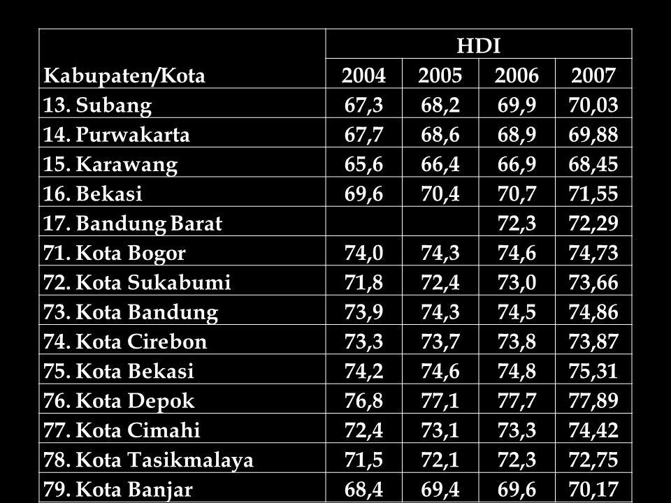 Kabupaten/Kota HDI. 2004. 2005. 2006. 2007. 13. Subang. 67,3. 68,2. 69,9. 70,03. 14. Purwakarta.