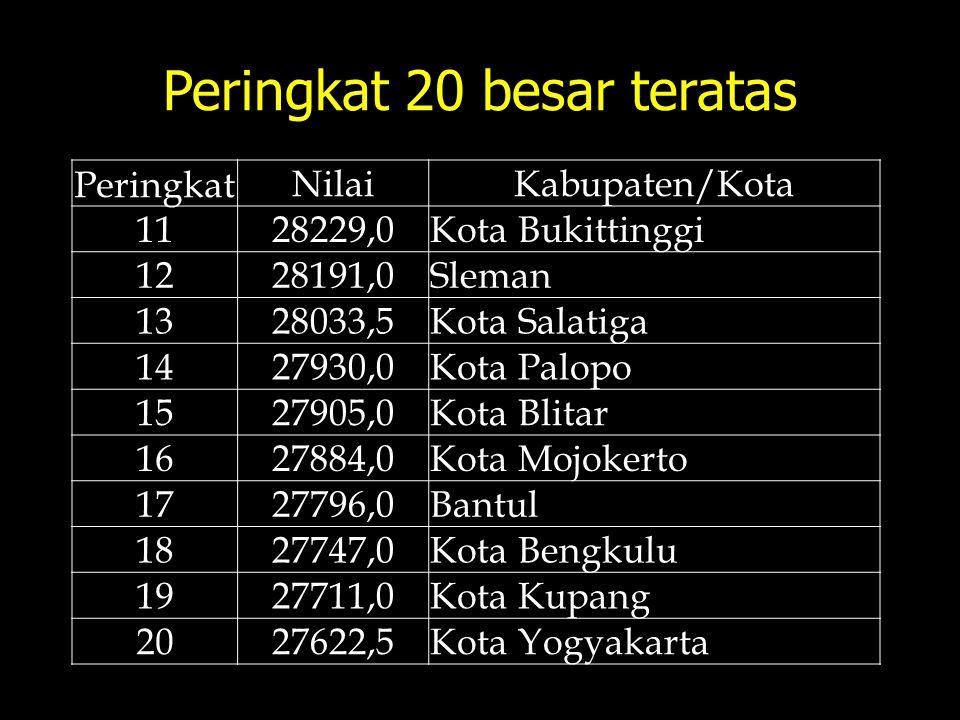 Peringkat 20 besar teratas