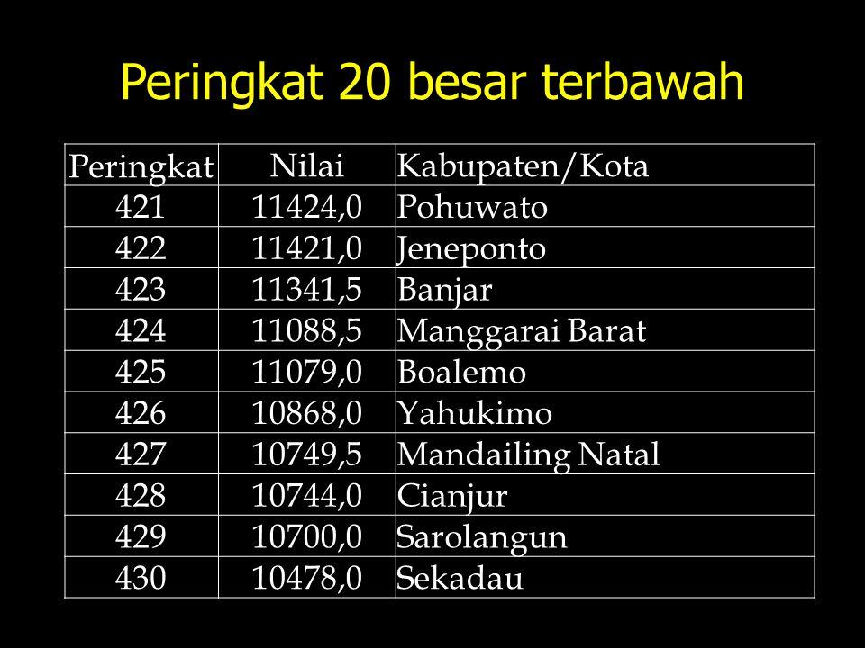Peringkat 20 besar terbawah