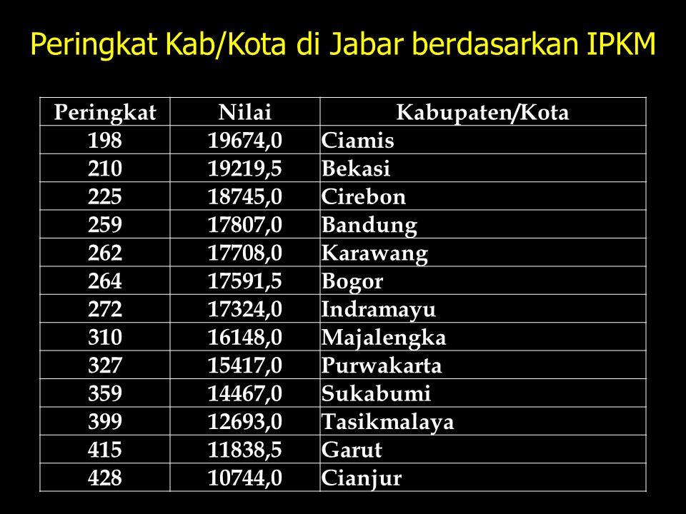 Peringkat Kab/Kota di Jabar berdasarkan IPKM