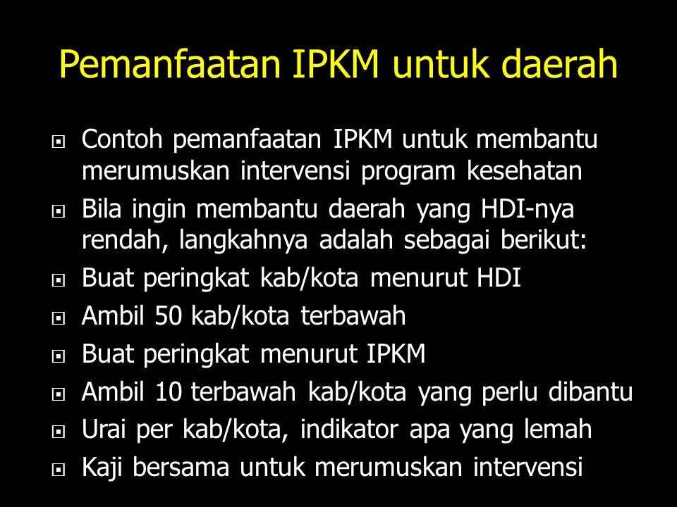 Pemanfaatan IPKM untuk daerah