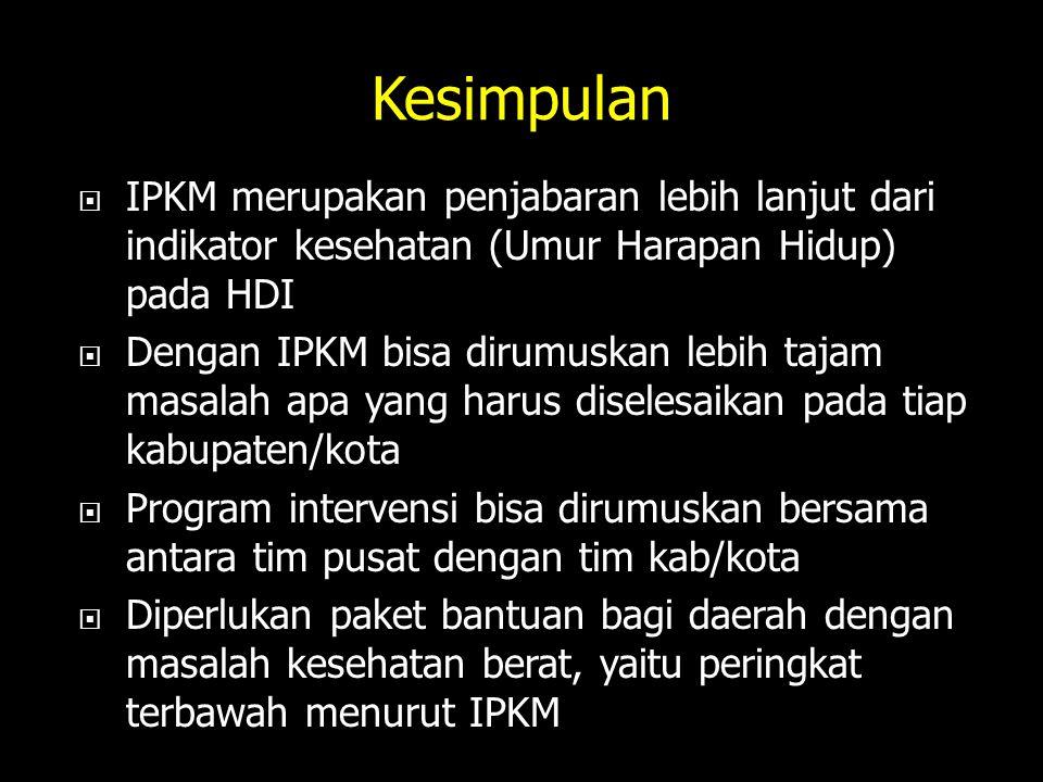 Kesimpulan IPKM merupakan penjabaran lebih lanjut dari indikator kesehatan (Umur Harapan Hidup) pada HDI.