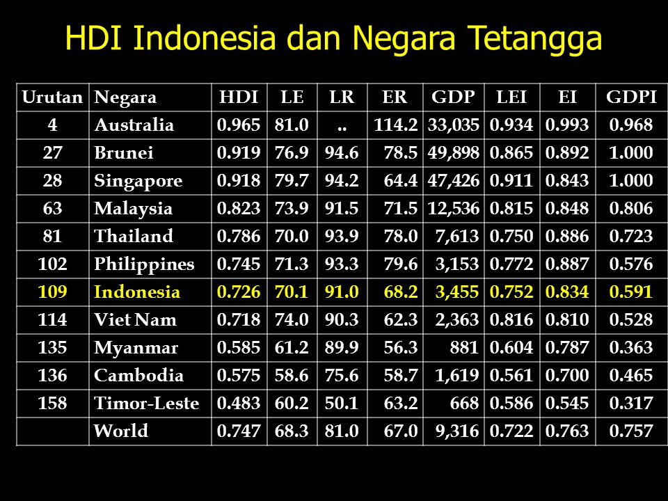 HDI Indonesia dan Negara Tetangga