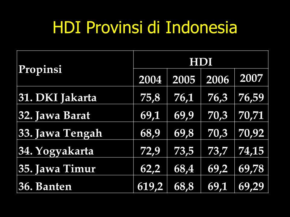 HDI Provinsi di Indonesia