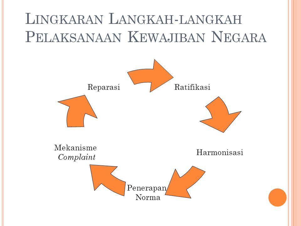 Lingkaran Langkah-langkah Pelaksanaan Kewajiban Negara