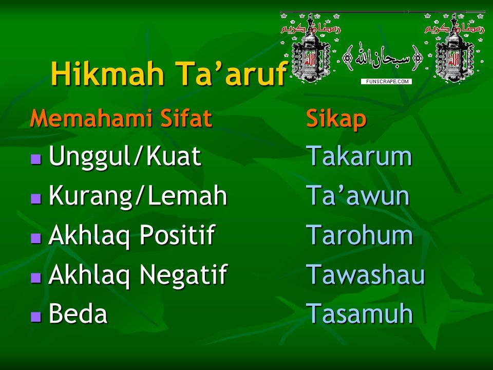 Hikmah Ta'aruf Unggul/Kuat Kurang/Lemah Akhlaq Positif Akhlaq Negatif