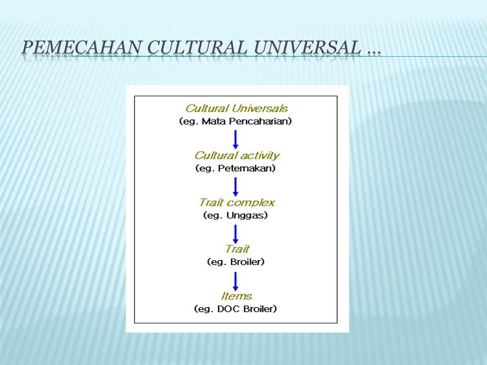 Pemecahan cultural universal …