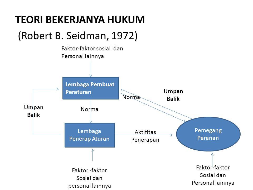 TEORI BEKERJANYA HUKUM (Robert B. Seidman, 1972)