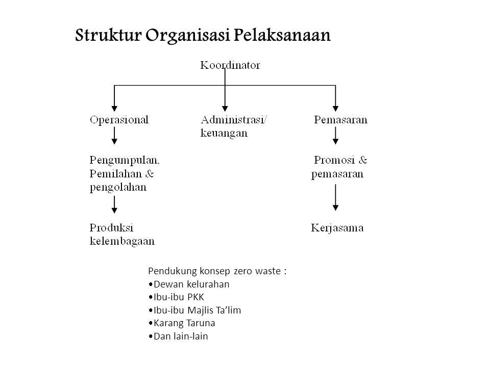 Struktur Organisasi Pelaksanaan