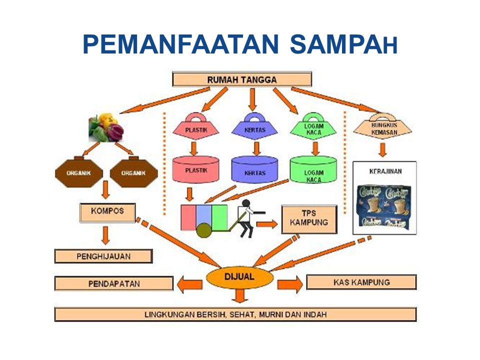 PEMANFAATAN SAMPAH