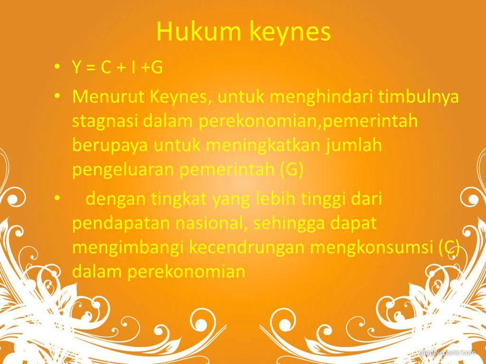 Hukum keynes Y = C + I +G.