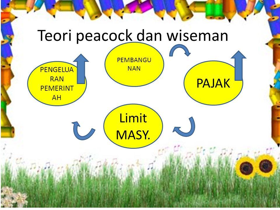 Teori peacock dan wiseman