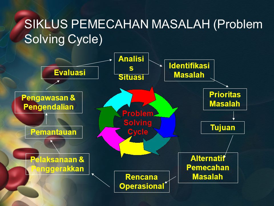 SIKLUS PEMECAHAN MASALAH (Problem Solving Cycle)