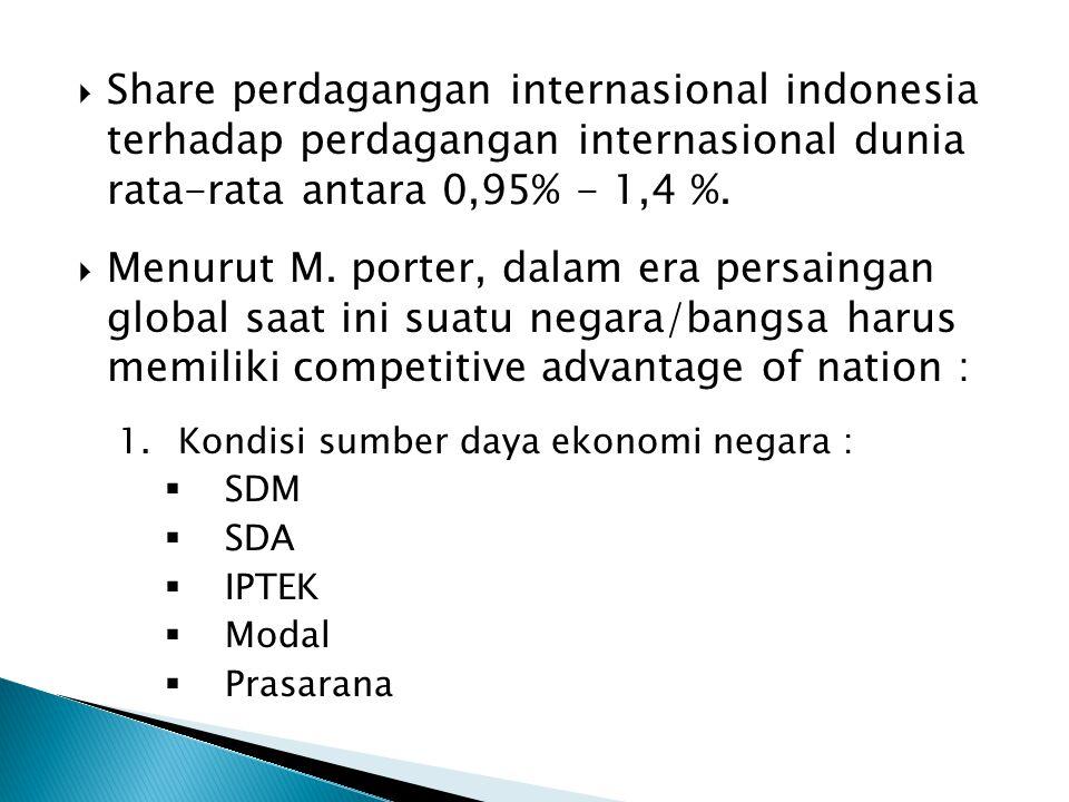 Share perdagangan internasional indonesia terhadap perdagangan internasional dunia rata-rata antara 0,95% - 1,4 %.