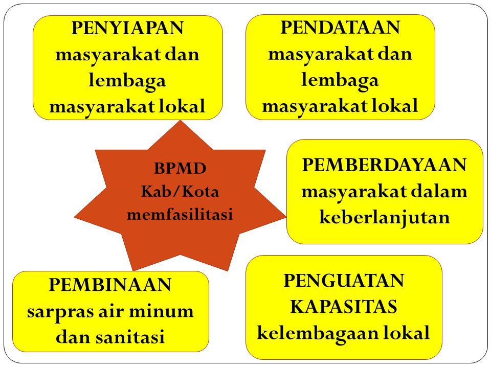 PENYIAPAN masyarakat dan lembaga masyarakat lokal