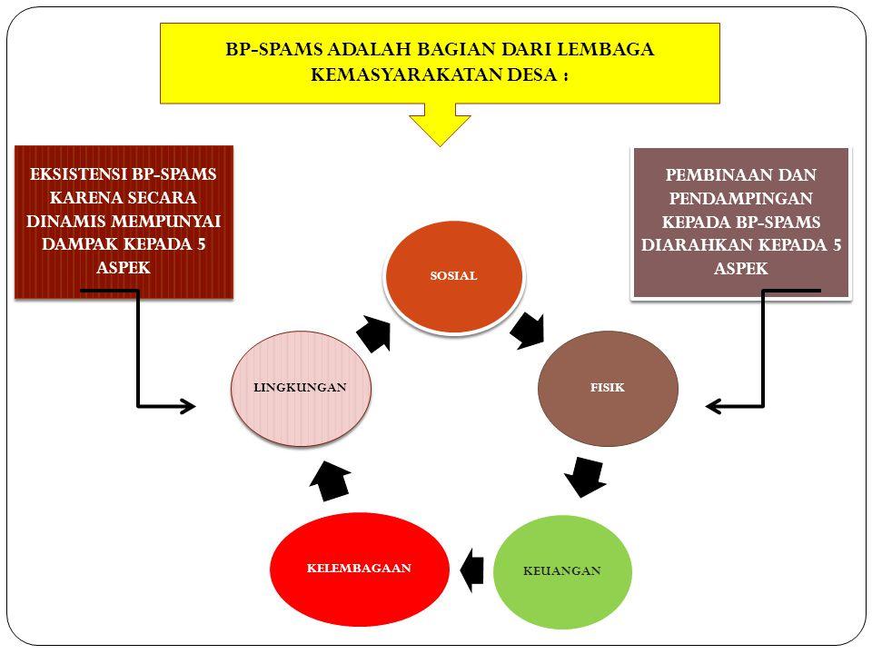 BP-SPAMS ADALAH BAGIAN DARI LEMBAGA KEMASYARAKATAN DESA :