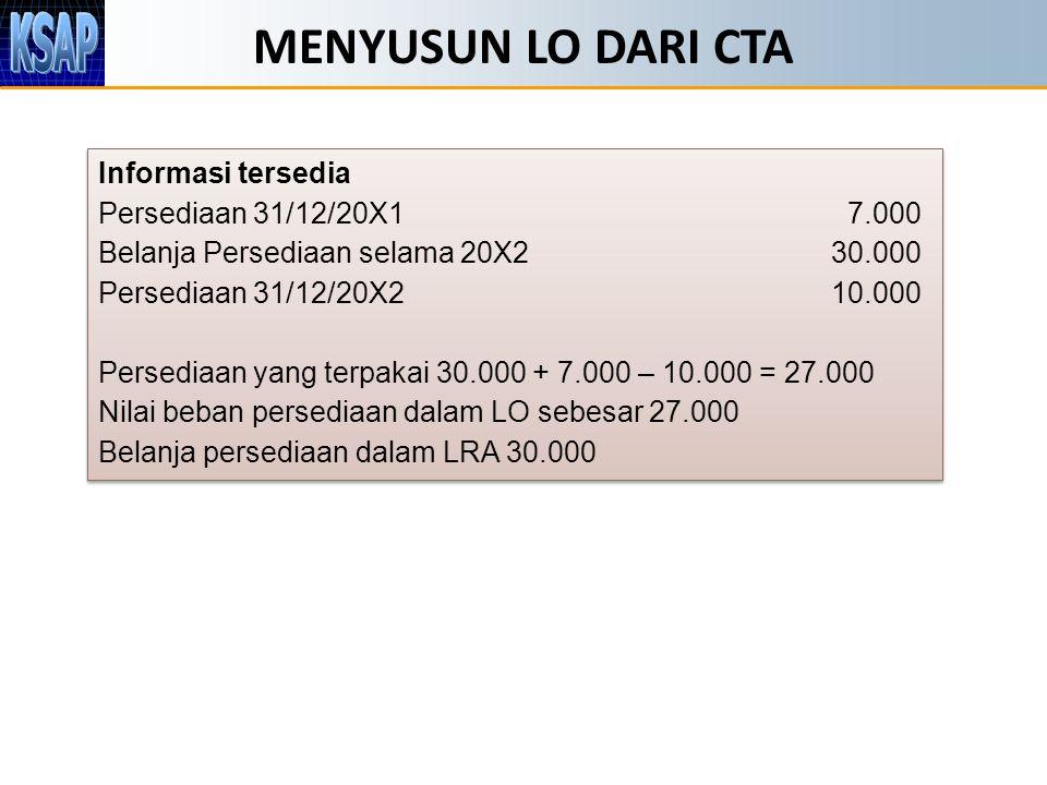 MENYUSUN LO DARI CTA Informasi tersedia Persediaan 31/12/20X1 7.000