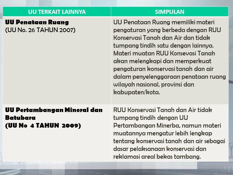 UU TERKAIT LAINNYA SIMPULAN. UU Penataan Ruang. (UU No. 26 TAHUN 2007)