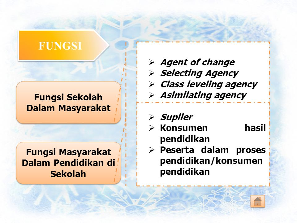 FUNGSI Agent of change Selecting Agency Class leveling agency