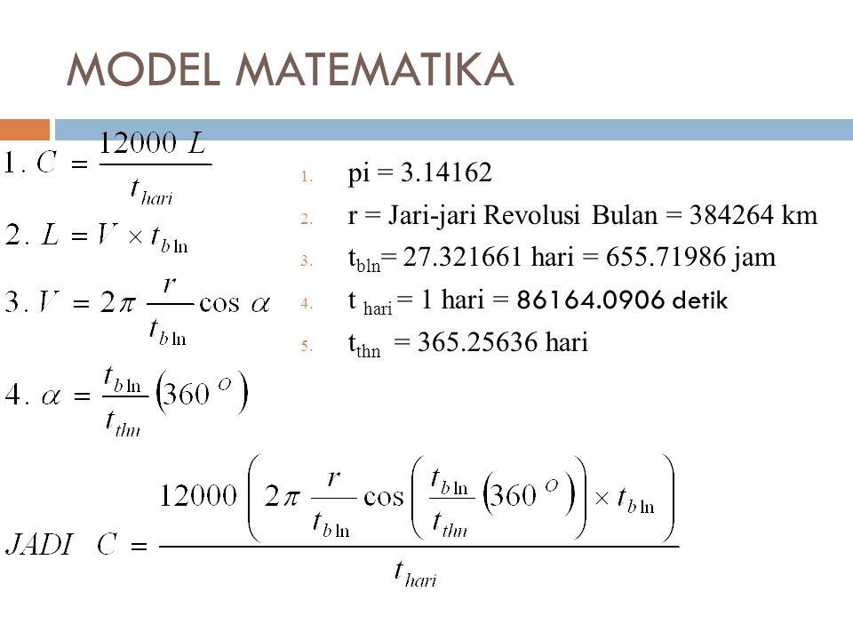 MODEL MATEMATIKA pi = 3.14162 r = Jari-jari Revolusi Bulan = 384264 km