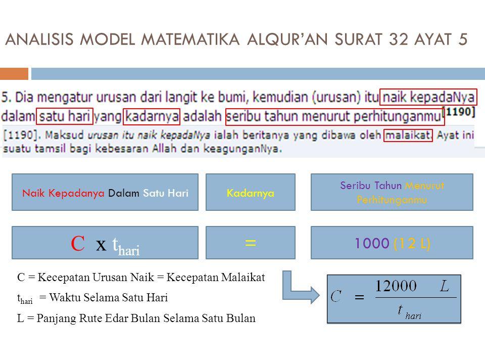 ANALISIS MODEL MATEMATIKA ALQUR'AN SURAT 32 AYAT 5
