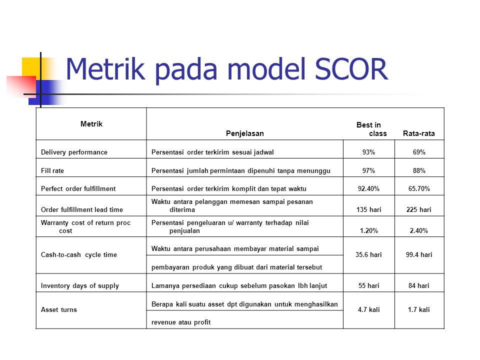 Metrik pada model SCOR Metrik Penjelasan Best in class Rata-rata