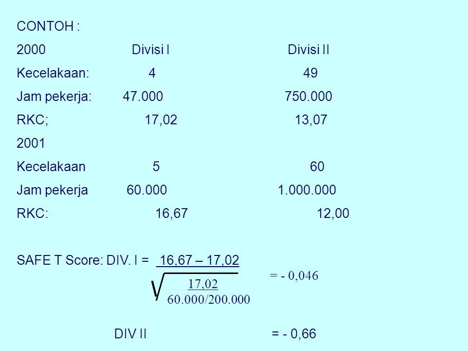 CONTOH : 2000 Divisi I Divisi II.