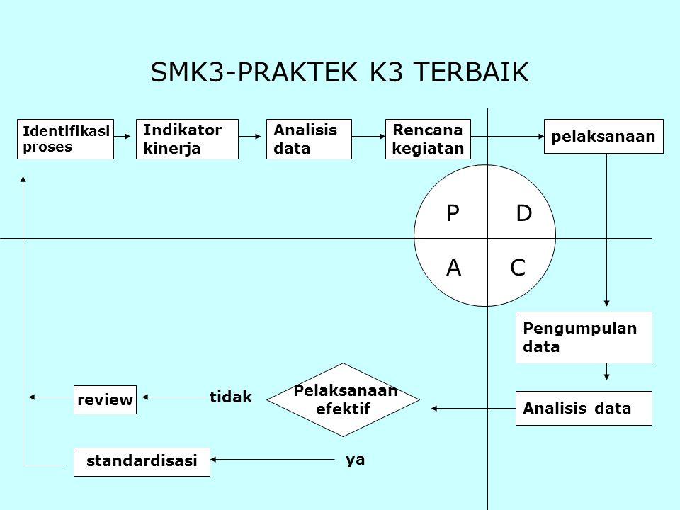 SMK3-PRAKTEK K3 TERBAIK A C Indikator kinerja Analisis data Rencana
