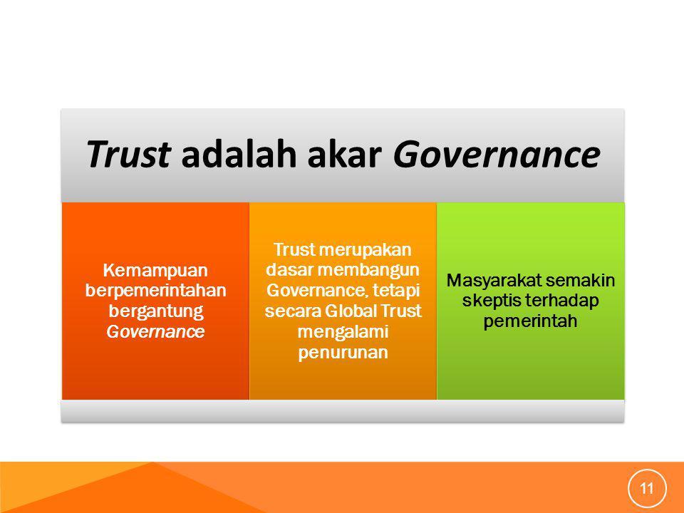 Trust adalah akar Governance