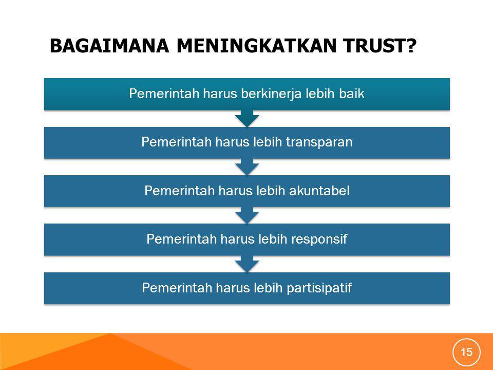 BagaimanA meningkatkan trust