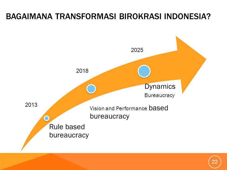 Bagaimana Transformasi Birokrasi Indonesia