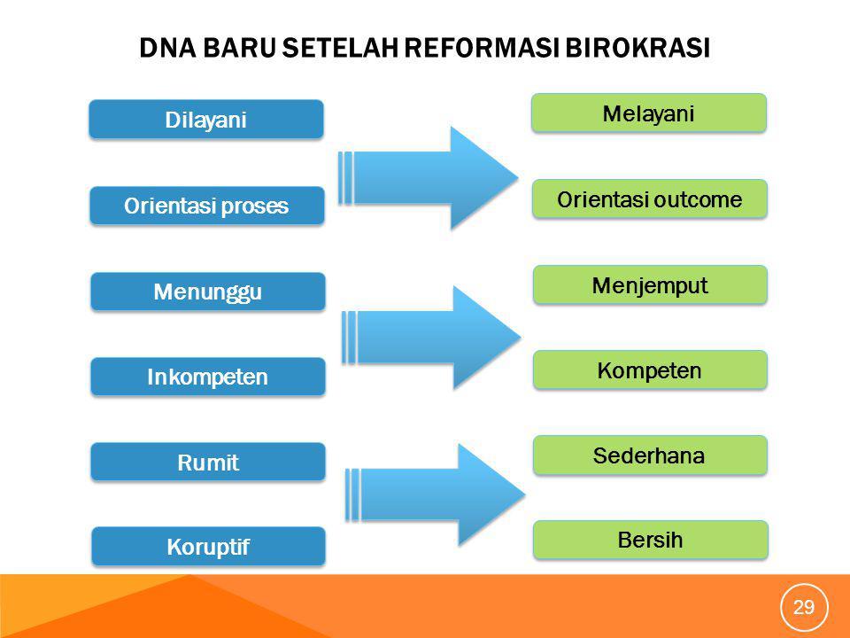 DNA baru setelah Reformasi Birokrasi