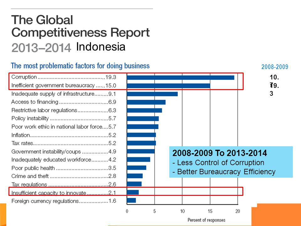 Indonesia 2008-2009 To 2013-2014 - Less Control of Corruption