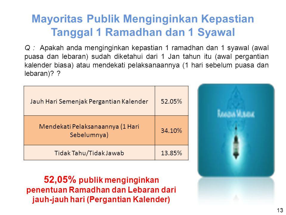 Mayoritas Publik Menginginkan Kepastian Tanggal 1 Ramadhan dan 1 Syawal