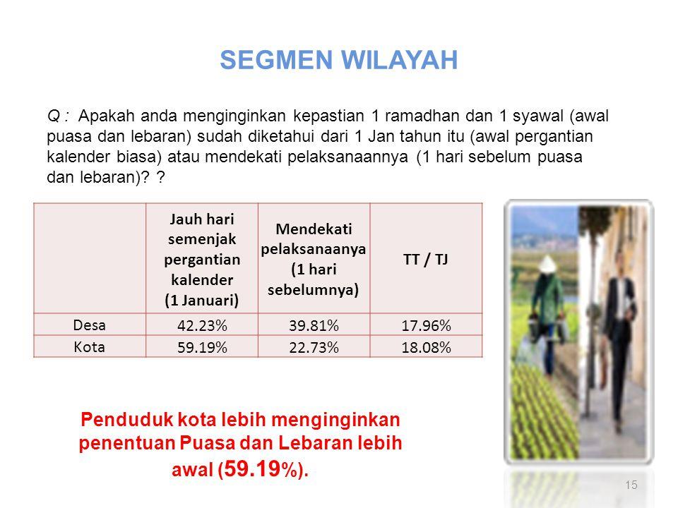 SEGMEN WILAYAH