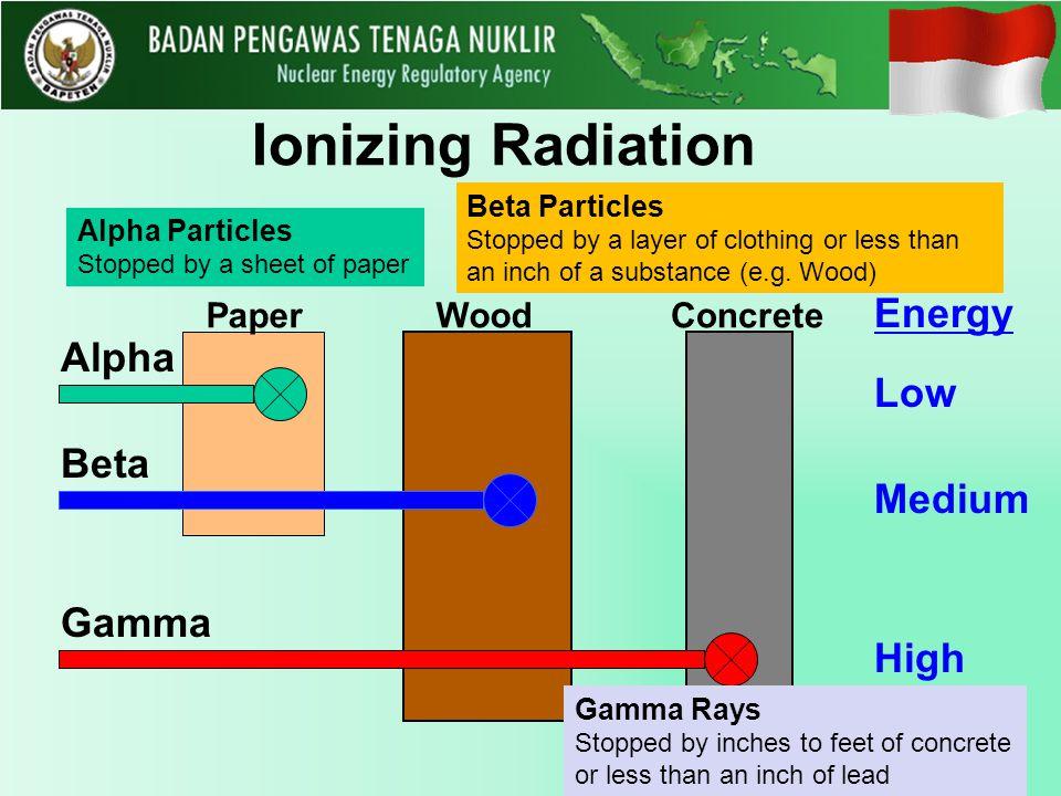 Ionizing Radiation Energy Alpha Low Beta Medium Gamma High Paper Wood