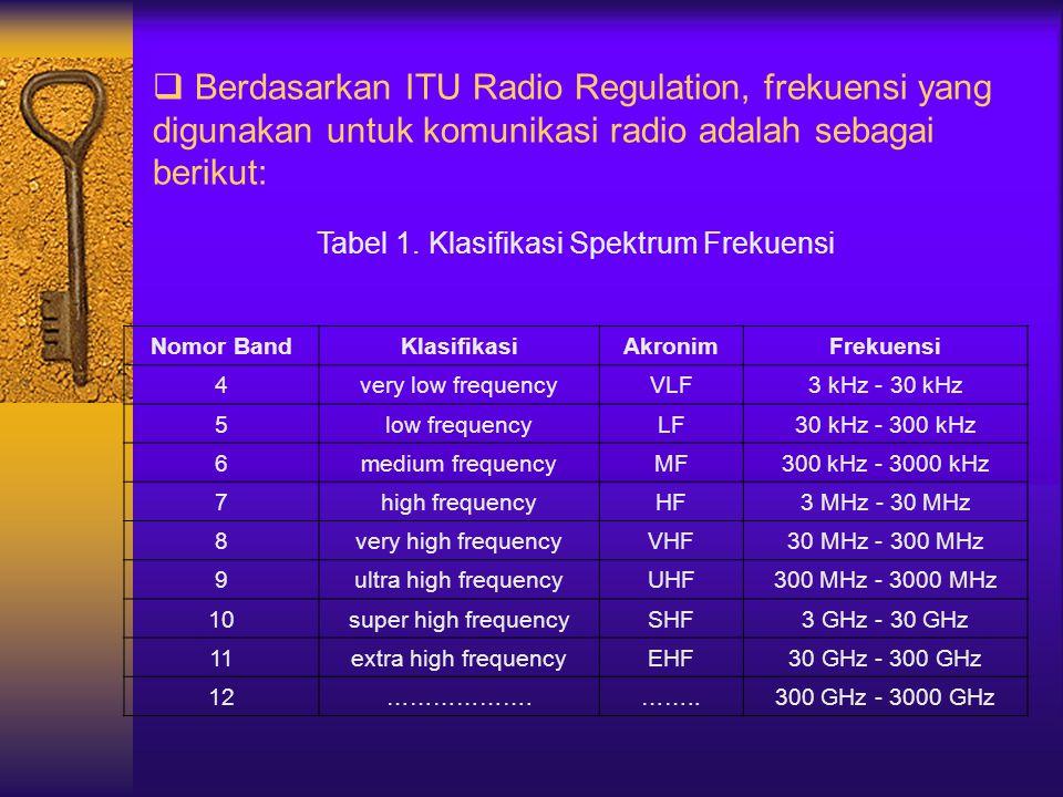 Tabel 1. Klasifikasi Spektrum Frekuensi
