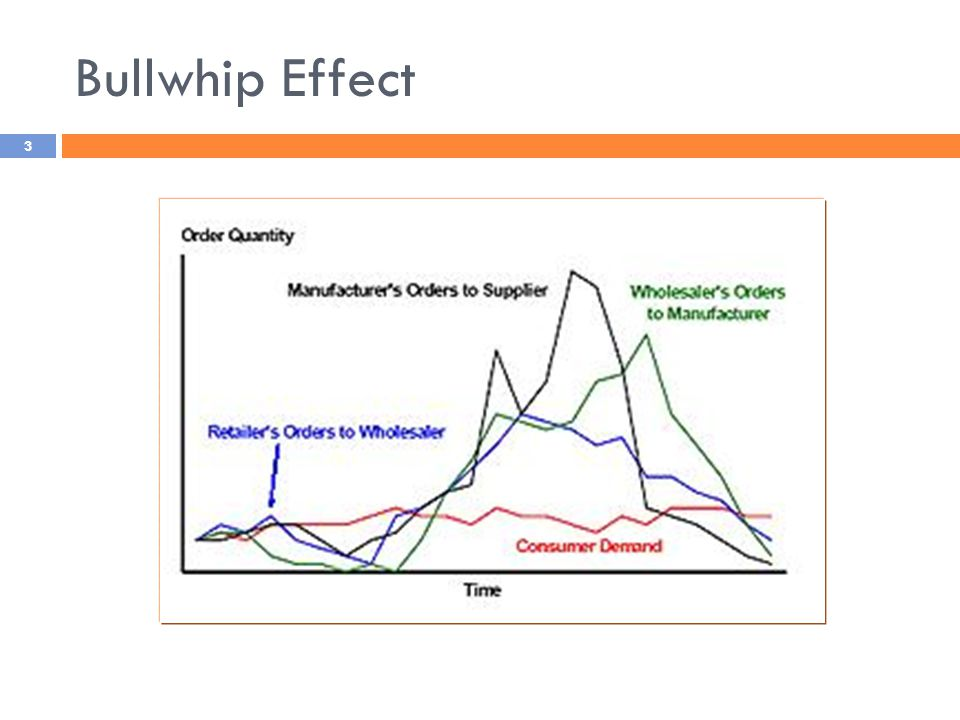 measuring the bullwhip effect in the pharmaceutical industry business essay Measuring the impact of papers aiming at a quantification conclude that nowadays ''the bullwhip effect is a standard industry term and reference to it in.