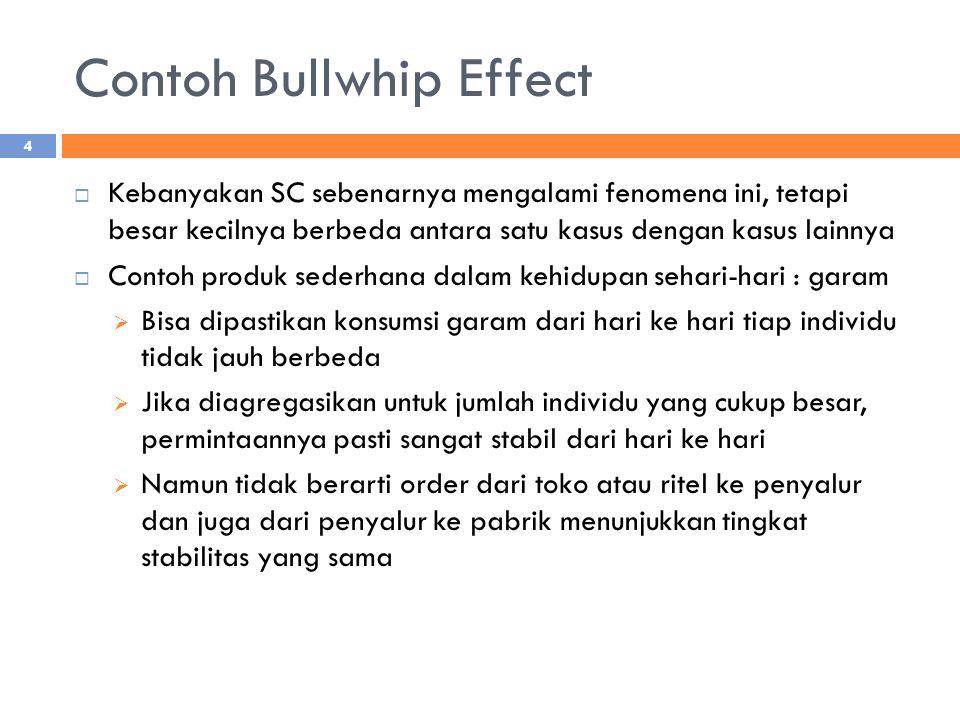 Contoh Bullwhip Effect